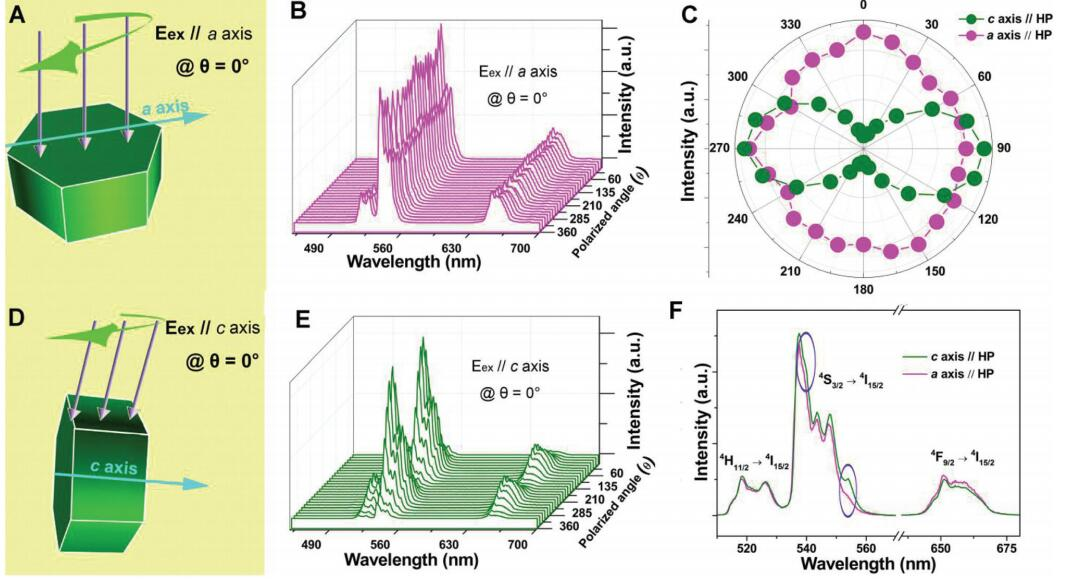 祝贺陈平在《Nanoscale》上发表论文一篇